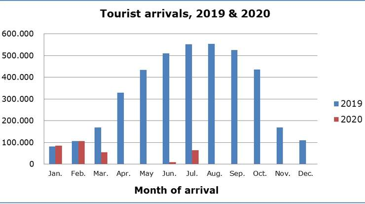 Cyprus Tourist Arrivals for July Down