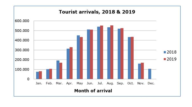Cyprus Tourist Arrivals Show Increase for November