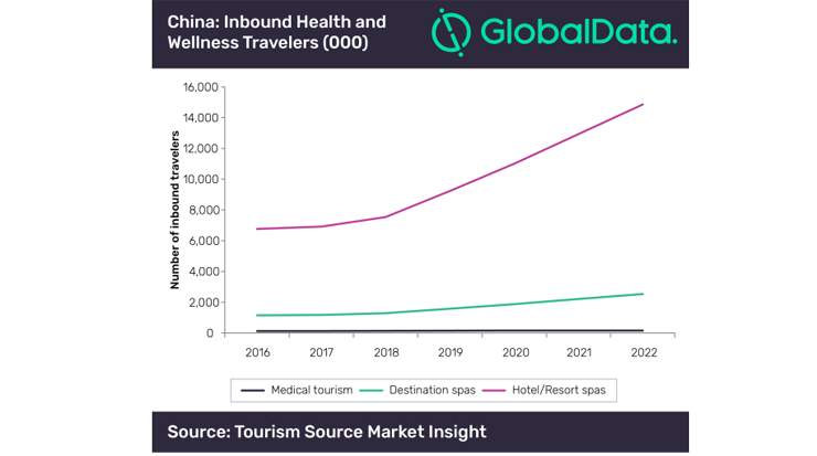Inbound Health and Wellness Tourism to China to Double