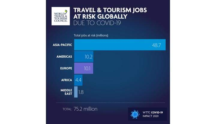 WTTC: 50 Percent Increase in Jobs at Risk in Travel and Tourism