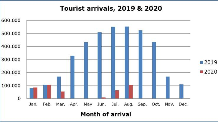 Cyprus Tourist Arrivals in August Record a Decrease