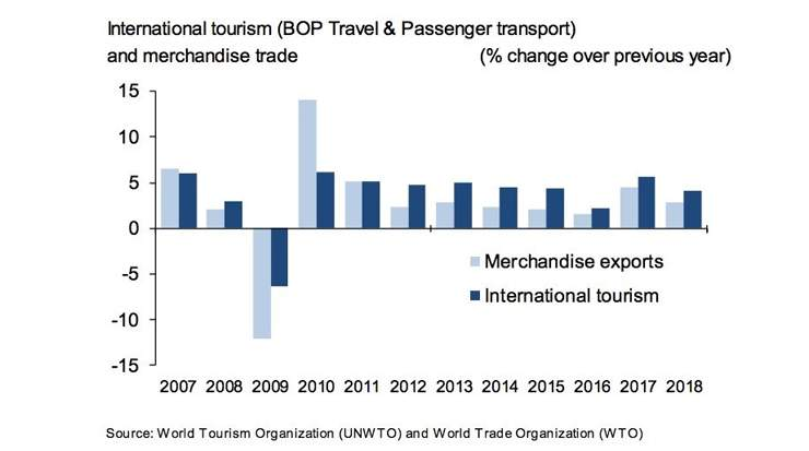 Exports From International Tourism Hit USD 1,7 Trillion