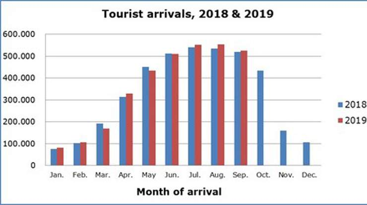 Cyprus Tourist Arrivals for September Up
