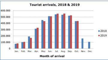 Cyprus Witnesses an Increase in Tourist Arrivals in October